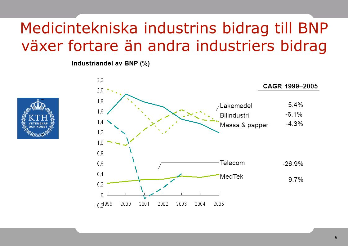 Medicintekniska industrins bidrag till BNP växer fortare än andra industriers bidrag