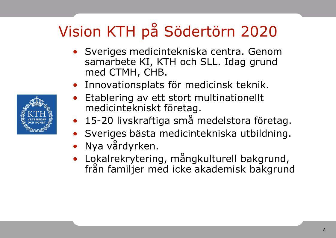 Vision KTH på Södertörn 2020