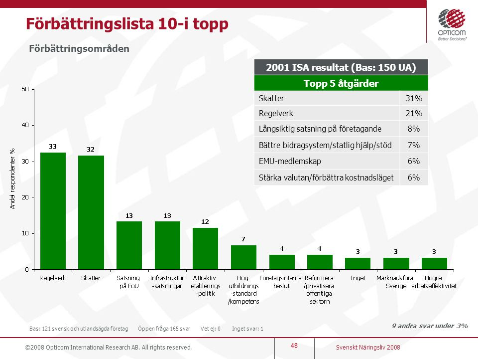 Förbättringslista 10-i topp