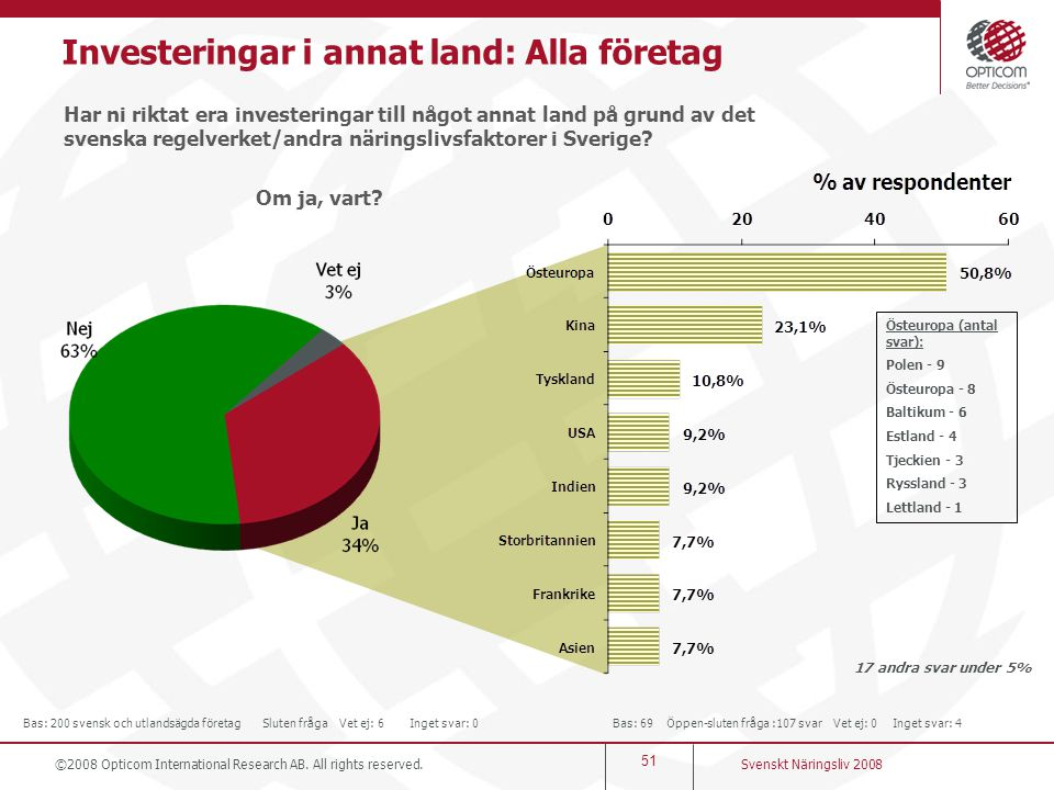 Investeringar i annat land: Alla företag