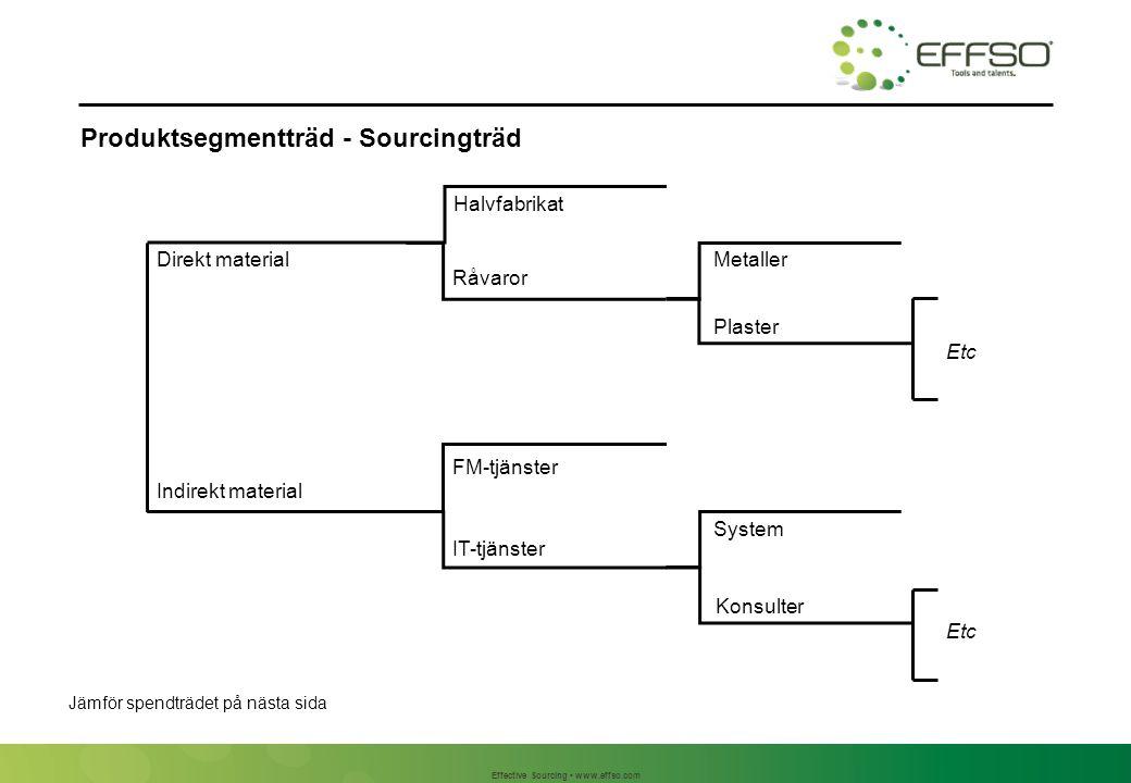 Spendträd - Spendstruktur