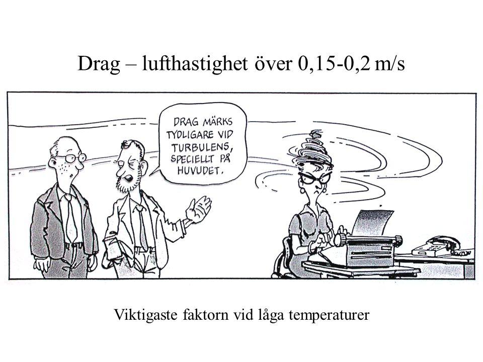 Drag – lufthastighet över 0,15-0,2 m/s