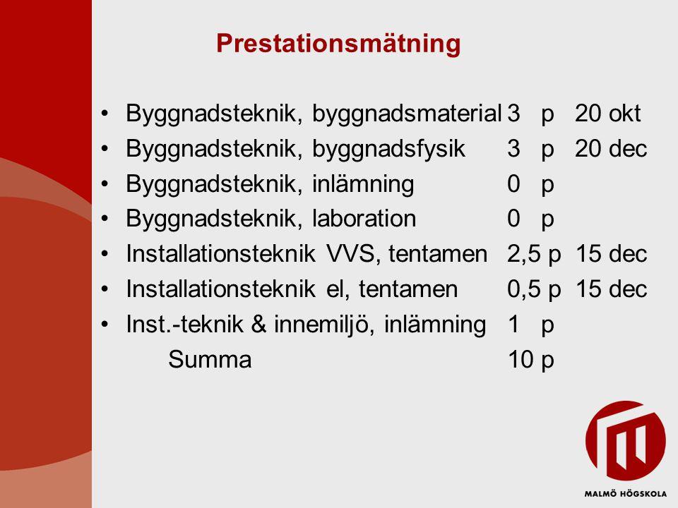 Prestationsmätning Byggnadsteknik, byggnadsmaterial 3 p 20 okt