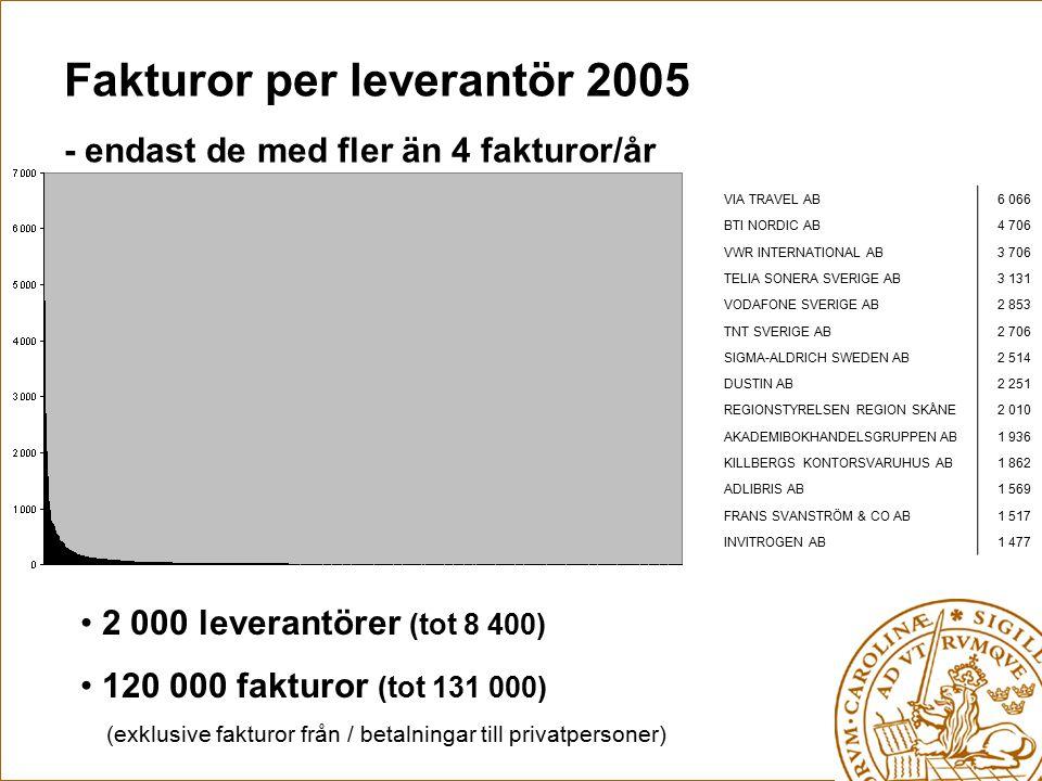 Fakturor per leverantör 2005