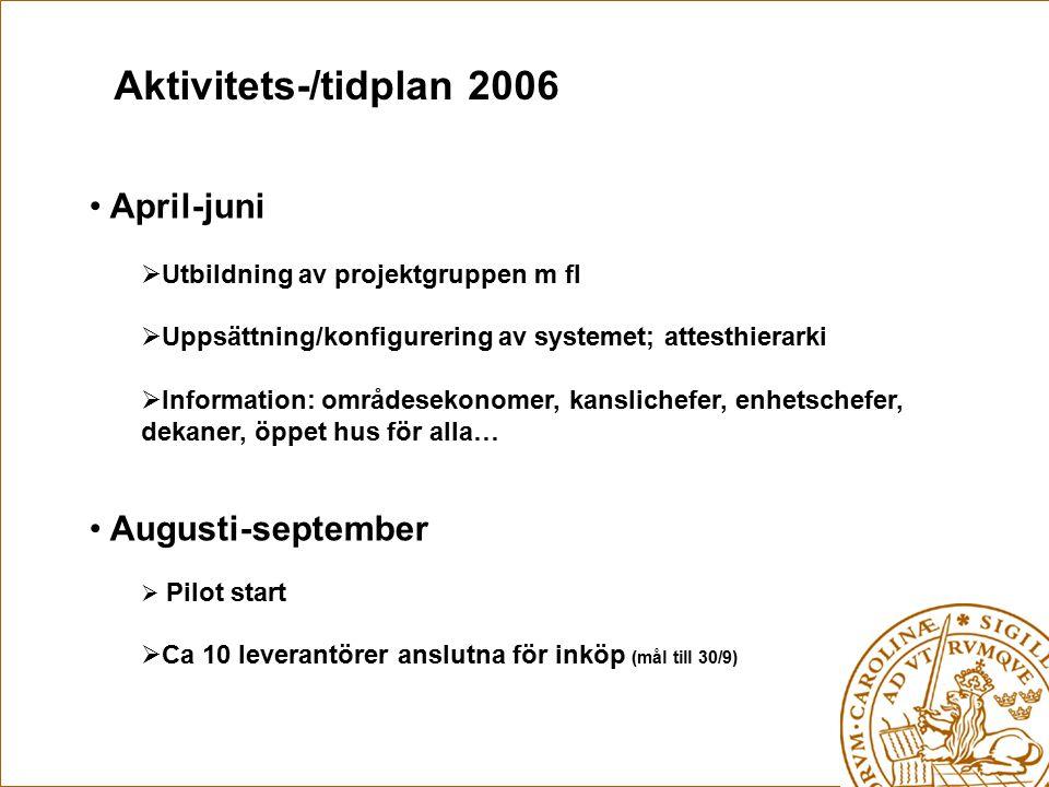 Aktivitets-/tidplan 2006 April-juni Augusti-september