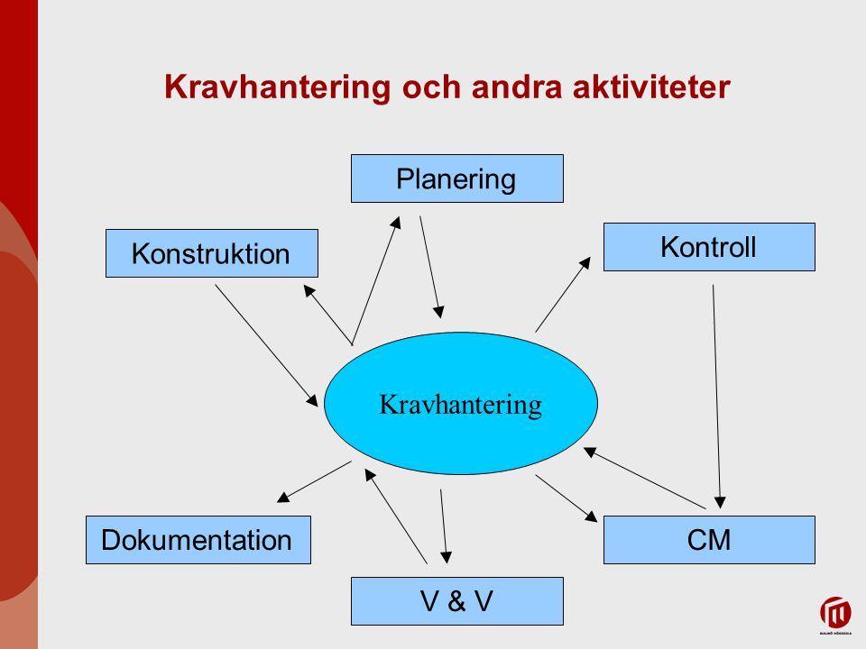 Kravhantering och andra aktiviteter