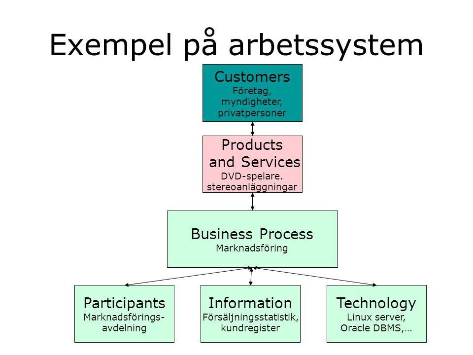 Exempel på arbetssystem