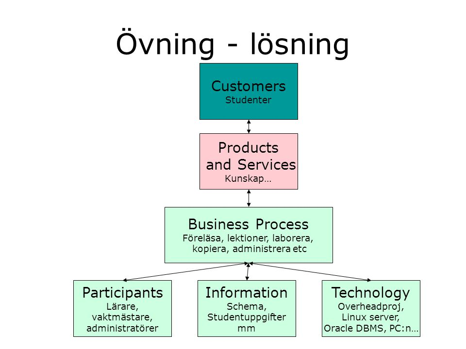 Övning - lösning Customers Products and Services Business Process