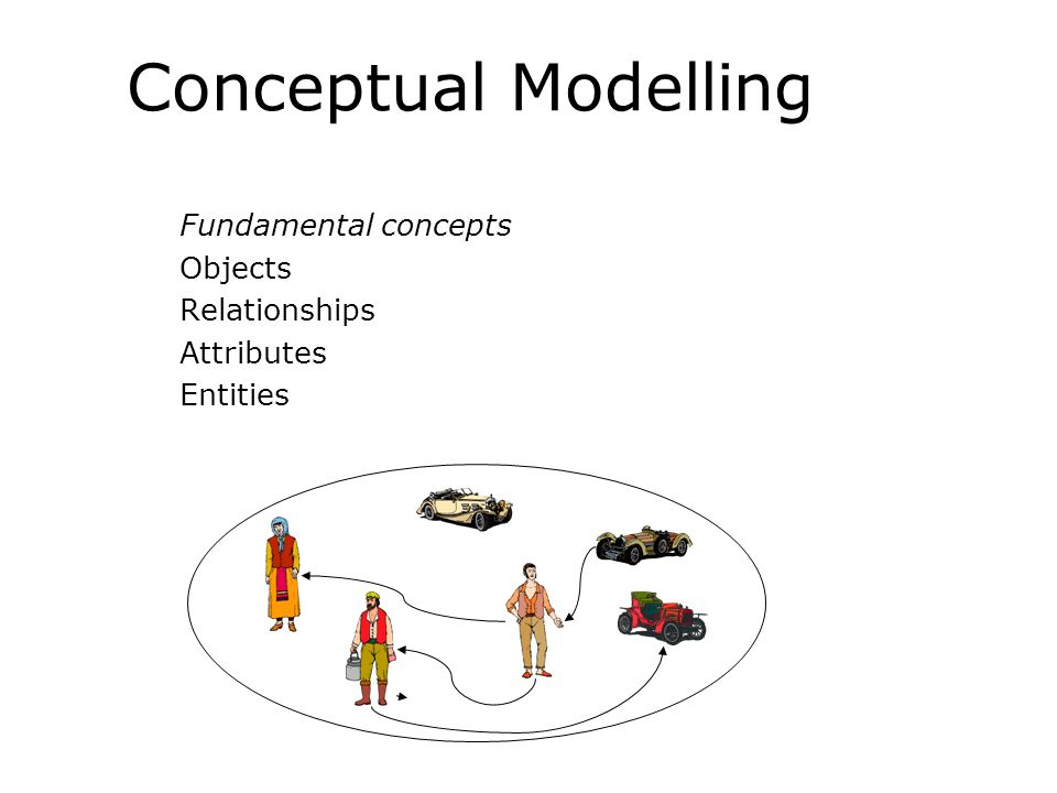 Conceptual Modelling Fundamental concepts Objects Relationships