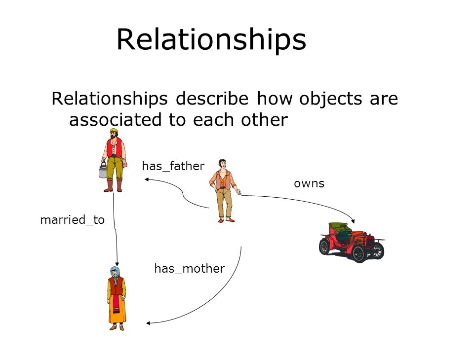 Relationships Relationships describe how objects are associated to each other. has_father. owns. married_to.