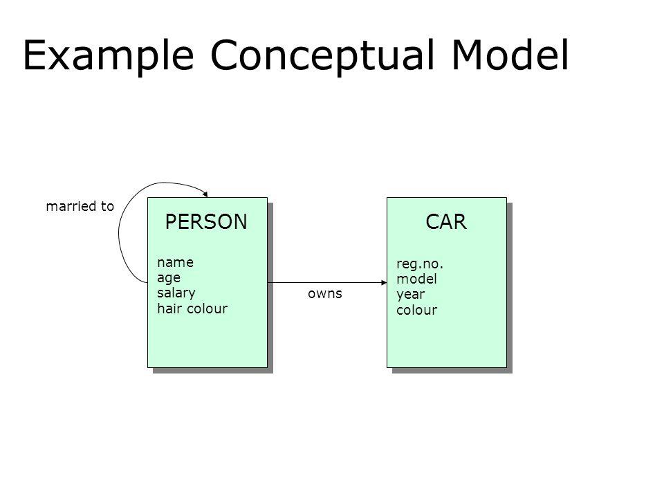 Example Conceptual Model