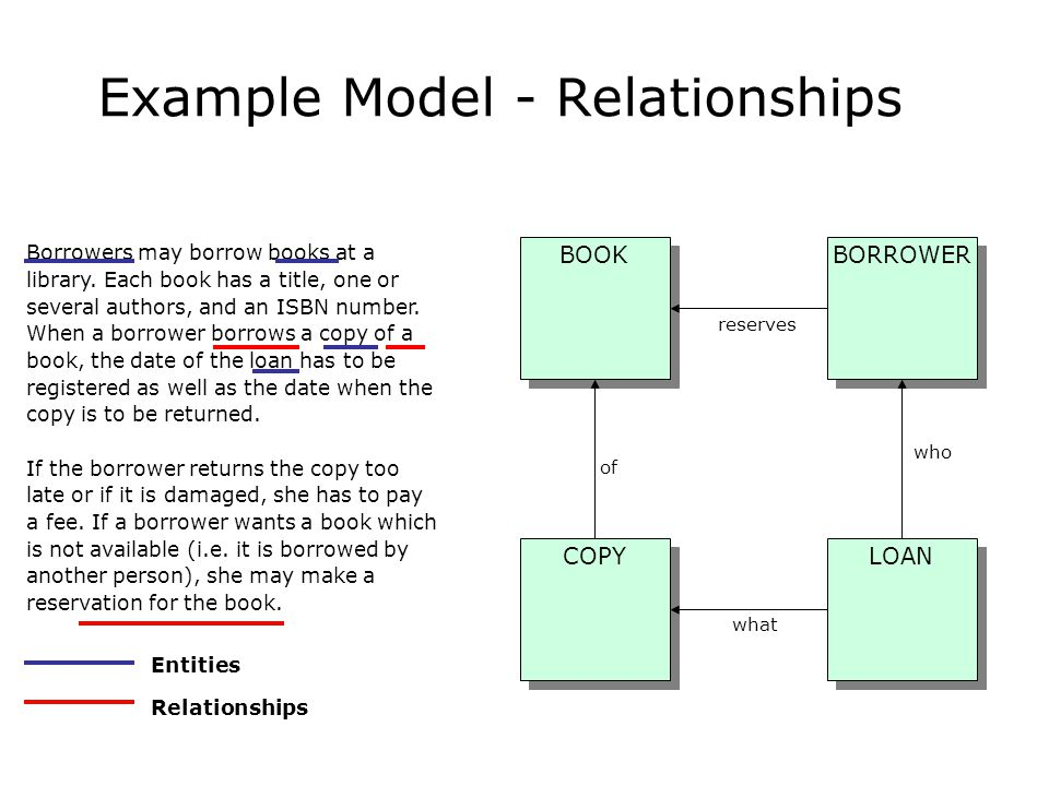 Example Model - Relationships