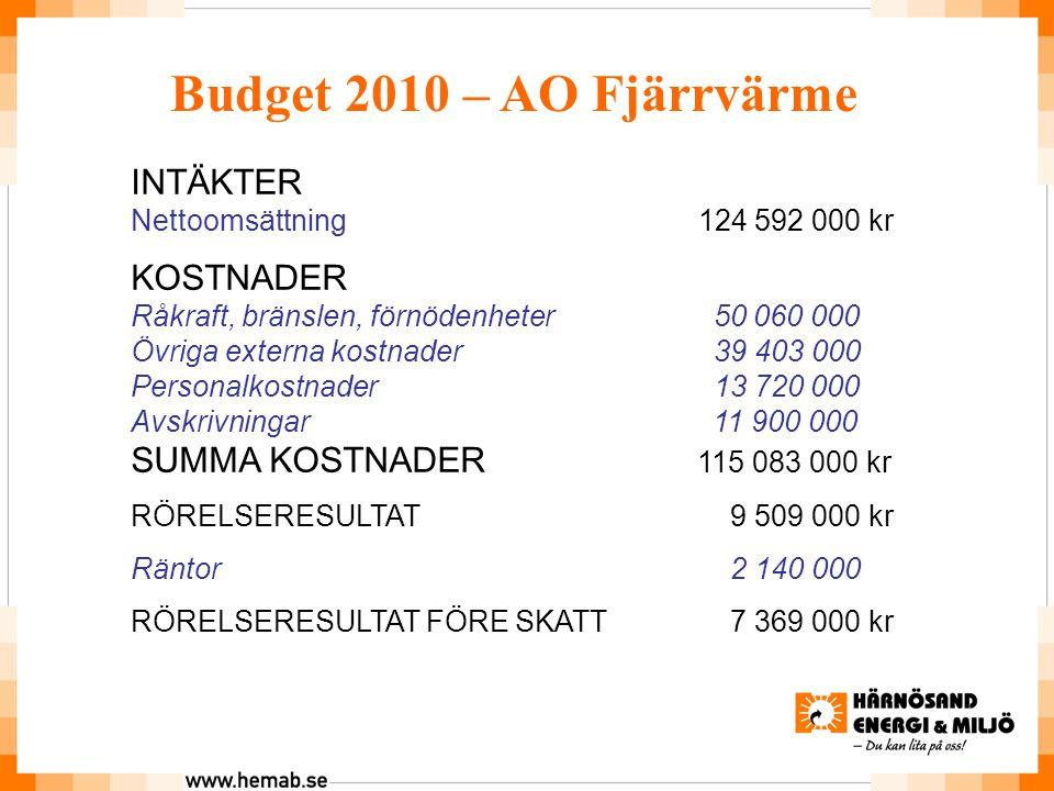 Budget 2010 – AO Fjärrvärme INTÄKTER KOSTNADER