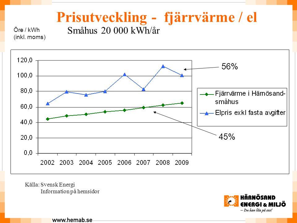 Prisutveckling - fjärrvärme / el