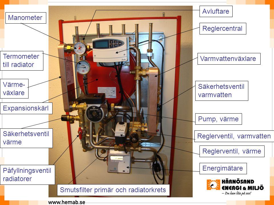 Avluftare Manometer. Reglercentral. Termometer. till radiator. Varmvattenväxlare. Värme- växlare.