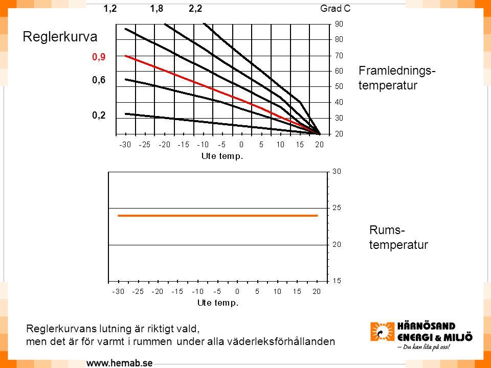 Reglerkurva Framlednings- temperatur Rums- temperatur