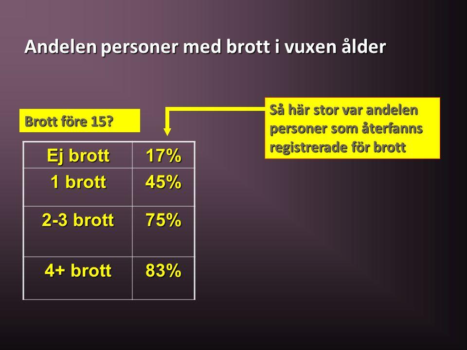 Andelen personer med brott i vuxen ålder