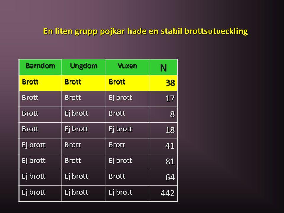 N En liten grupp pojkar hade en stabil brottsutveckling 38 17 8 18 41