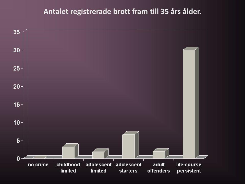 Antalet registrerade brott fram till 35 års ålder.