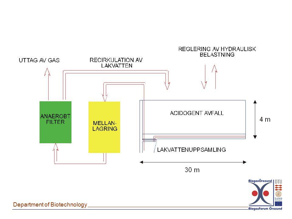 Fördelar: Ekonomiskt rimlig, endast metanproduktionen är reaktorbaserad.