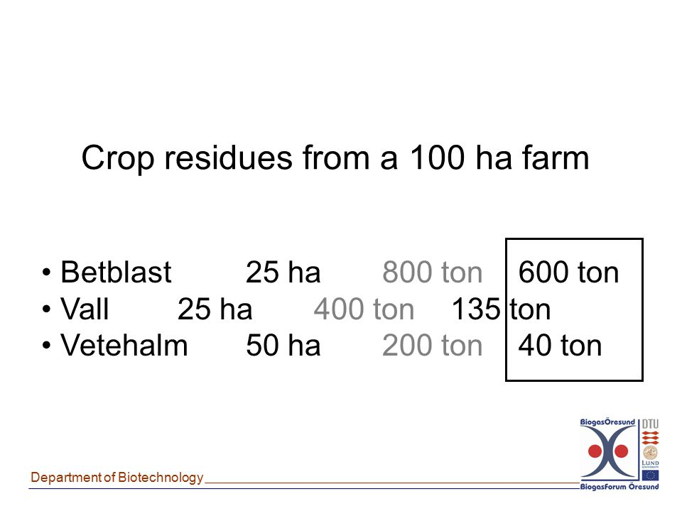 Crop residues from a 100 ha farm