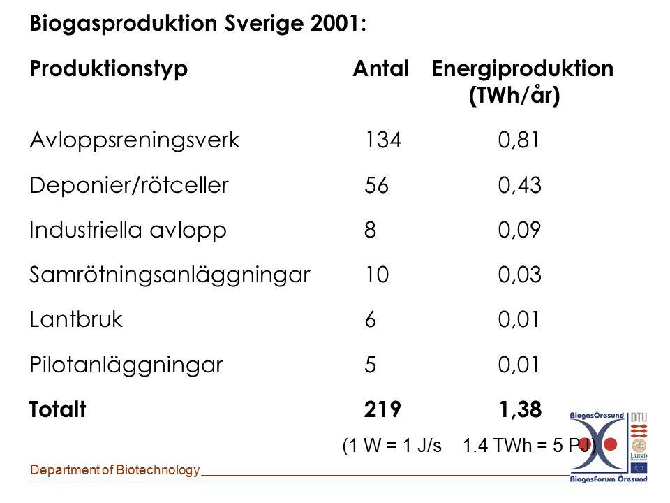 Biogasproduktion Sverige 2001: