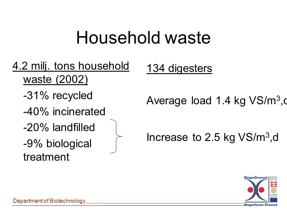 Household waste 4.2 milj. tons household waste (2002) 134 digesters
