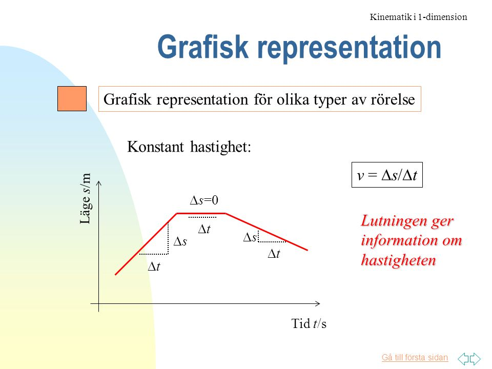 Grafisk representation