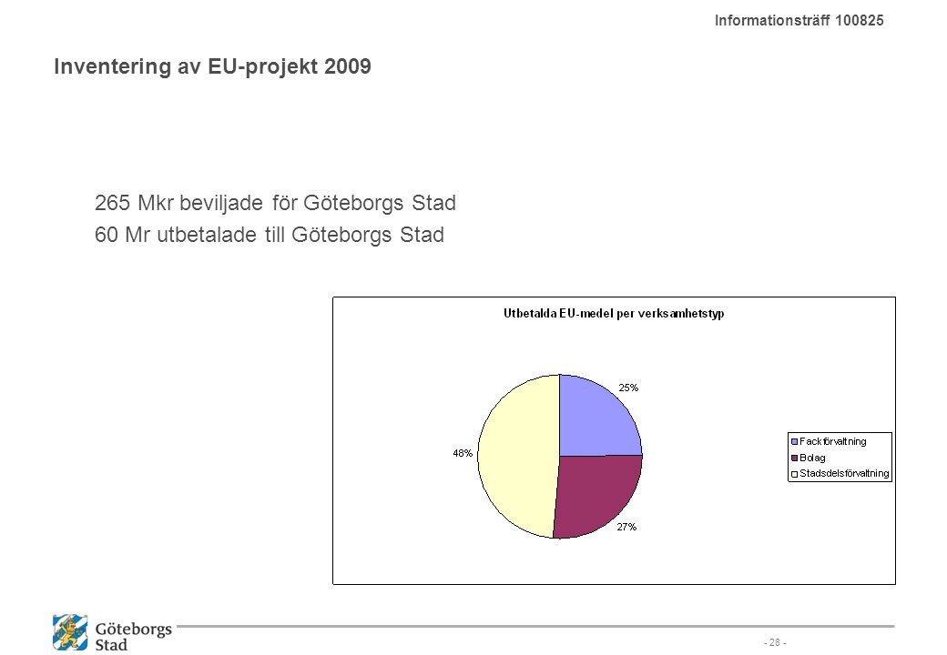 Inventering av EU-projekt 2009