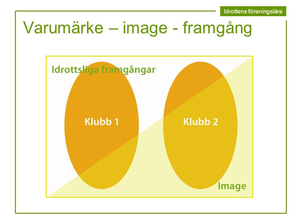 Varumärke – image - framgång