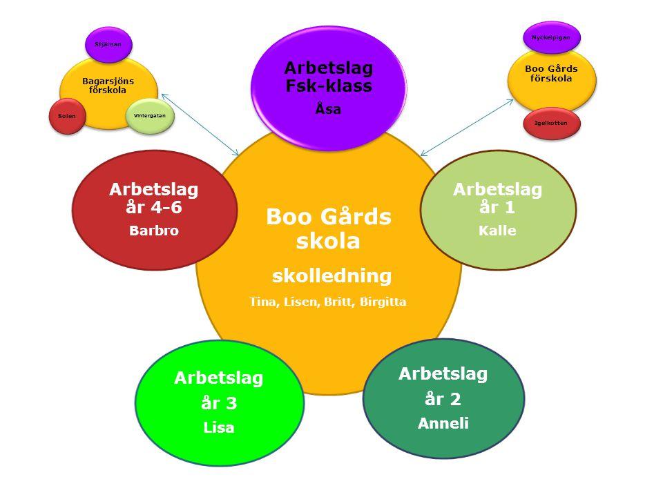 Tina, Lisen, Britt, Birgitta