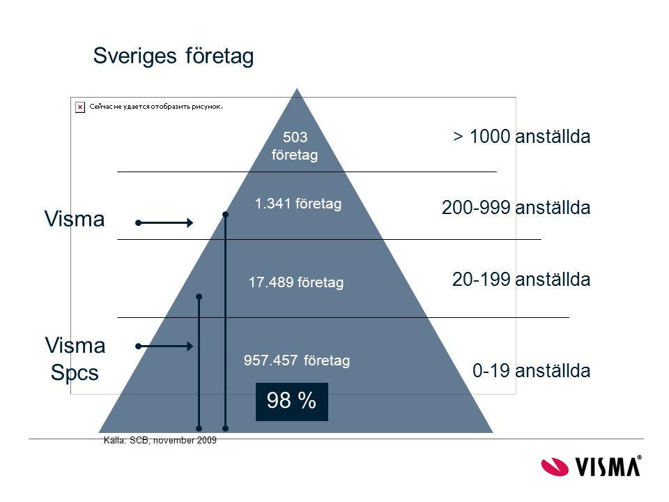 Sveriges företag Visma Spcs 98 % > 1000 anställda 200-999 anställda