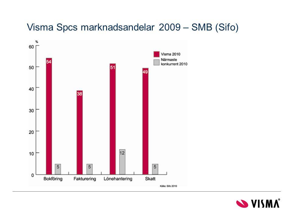 Visma Spcs marknadsandelar 2009 – SMB (Sifo)