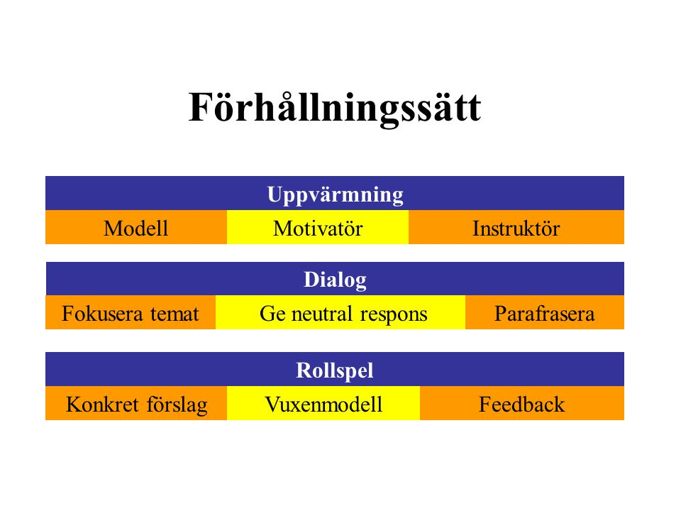 Förhållningssätt Uppvärmning Modell Motivatör Instruktör Dialog
