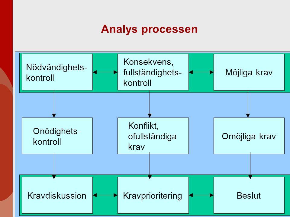 Analys processen Nödvändighets-kontroll