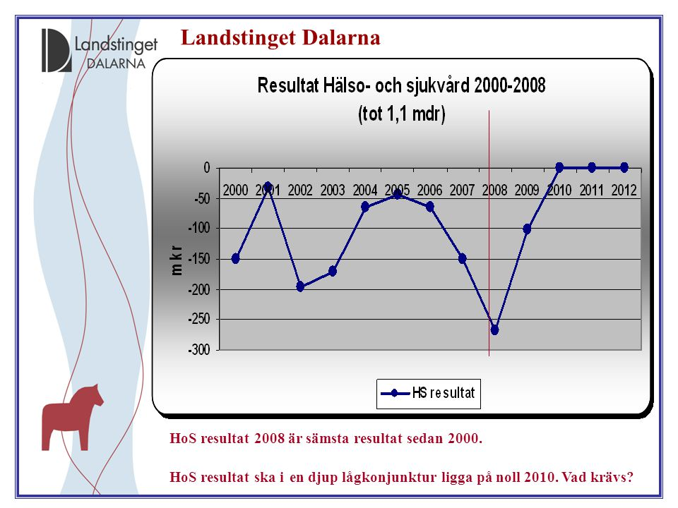 Landstinget Dalarna HoS resultat 2008 är sämsta resultat sedan 2000.