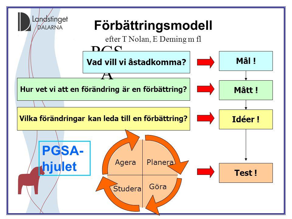 PGSA Förbättringsmodell efter T Nolan, E Deming m fl PGSA-hjulet