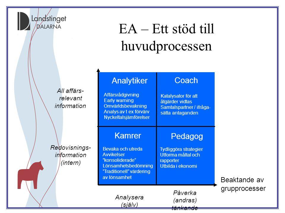 EA – Ett stöd till huvudprocessen