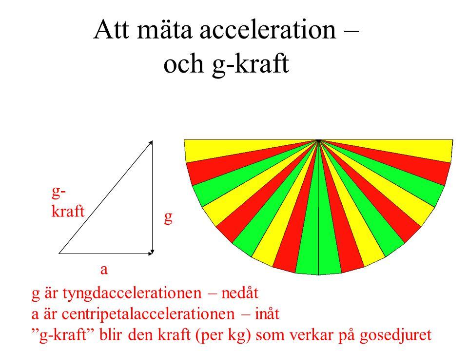 Att mäta acceleration – och g-kraft