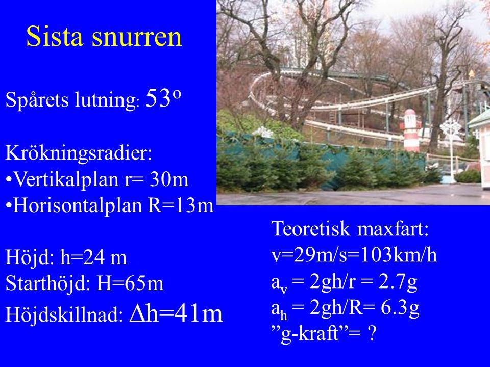 Sista snurren Spårets lutning: 53o Krökningsradier: