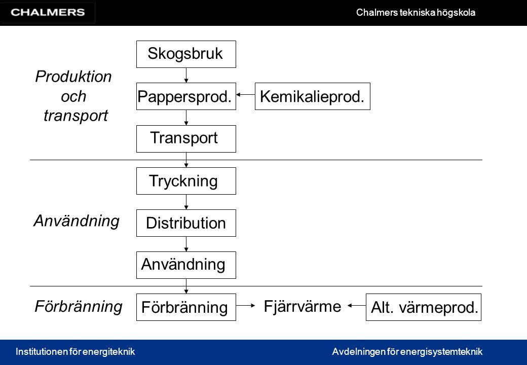 Skogsbruk Produktion. och. transport. Pappersprod. Kemikalieprod. Transport. Tryckning. Användning.