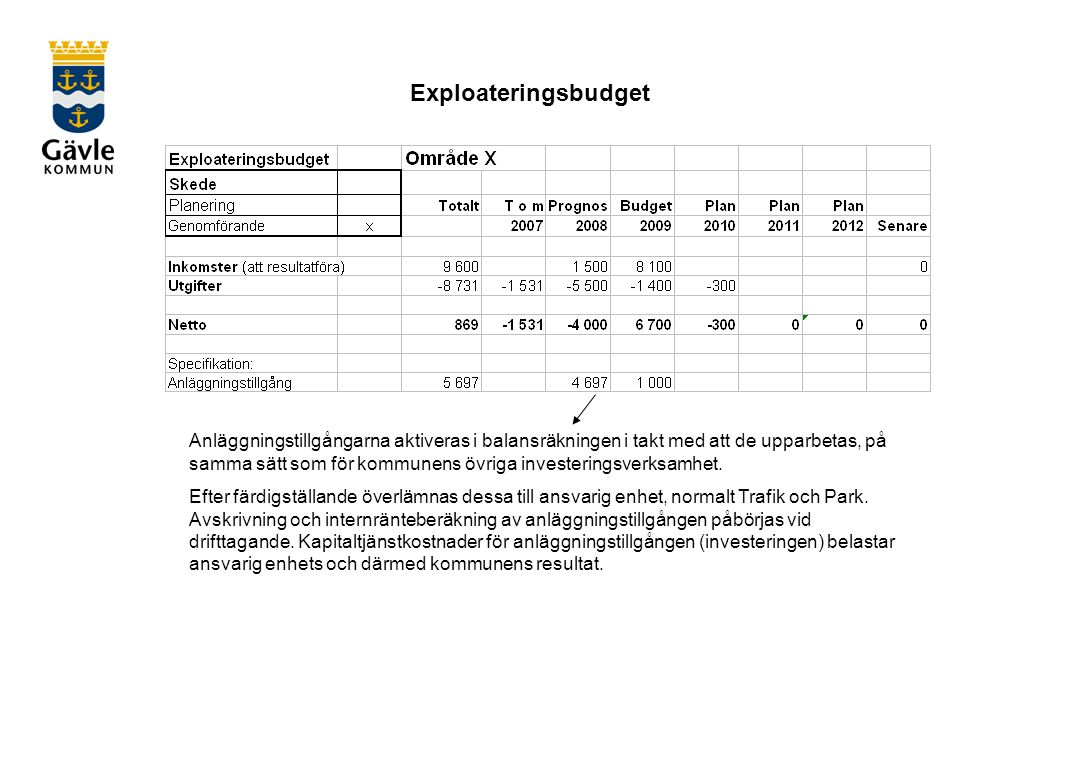 Exploateringsbudget