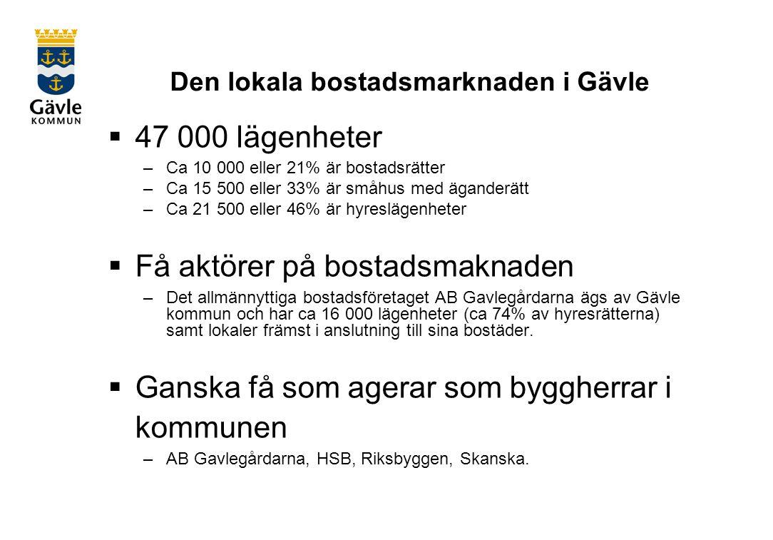 Den lokala bostadsmarknaden i Gävle