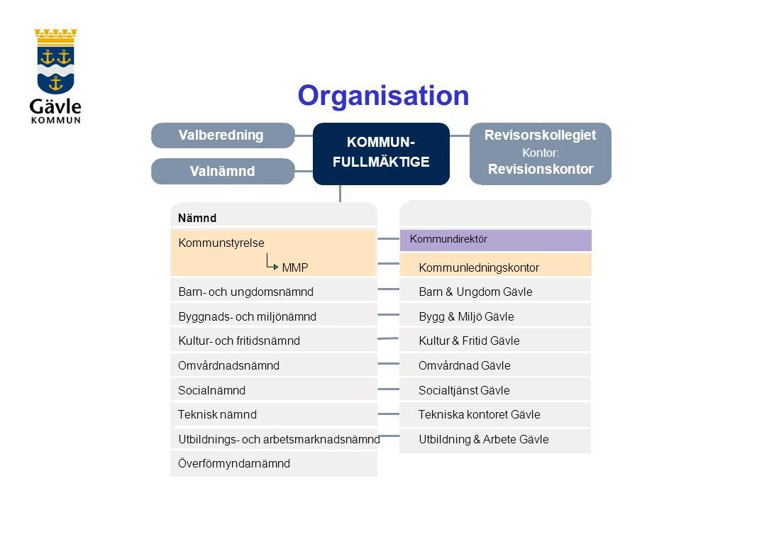 Organisation Kommundirektör Valberedning Revisorskollegiet KOMMUN-