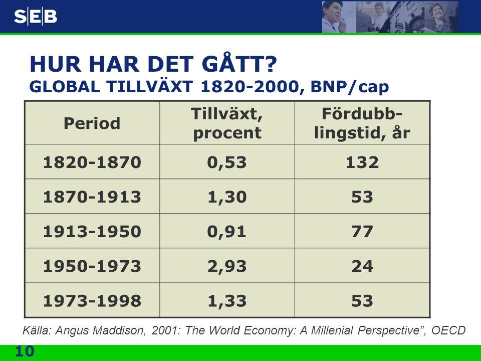 HUR HAR DET GÅTT GLOBAL TILLVÄXT 1820-2000, BNP/cap