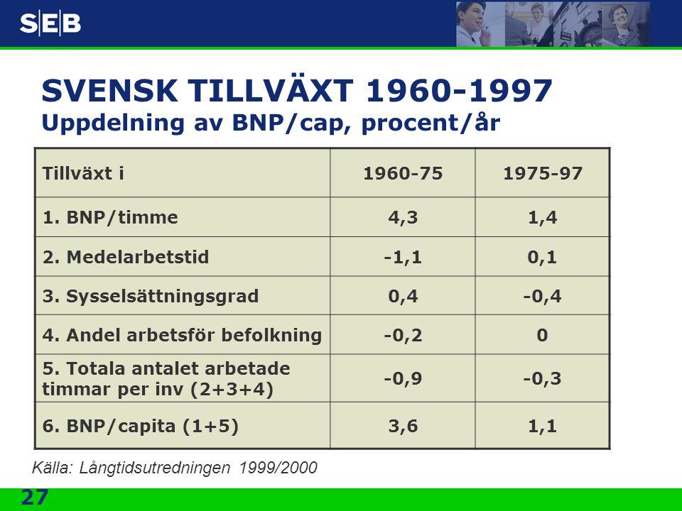 SVENSK TILLVÄXT 1960-1997 Uppdelning av BNP/cap, procent/år
