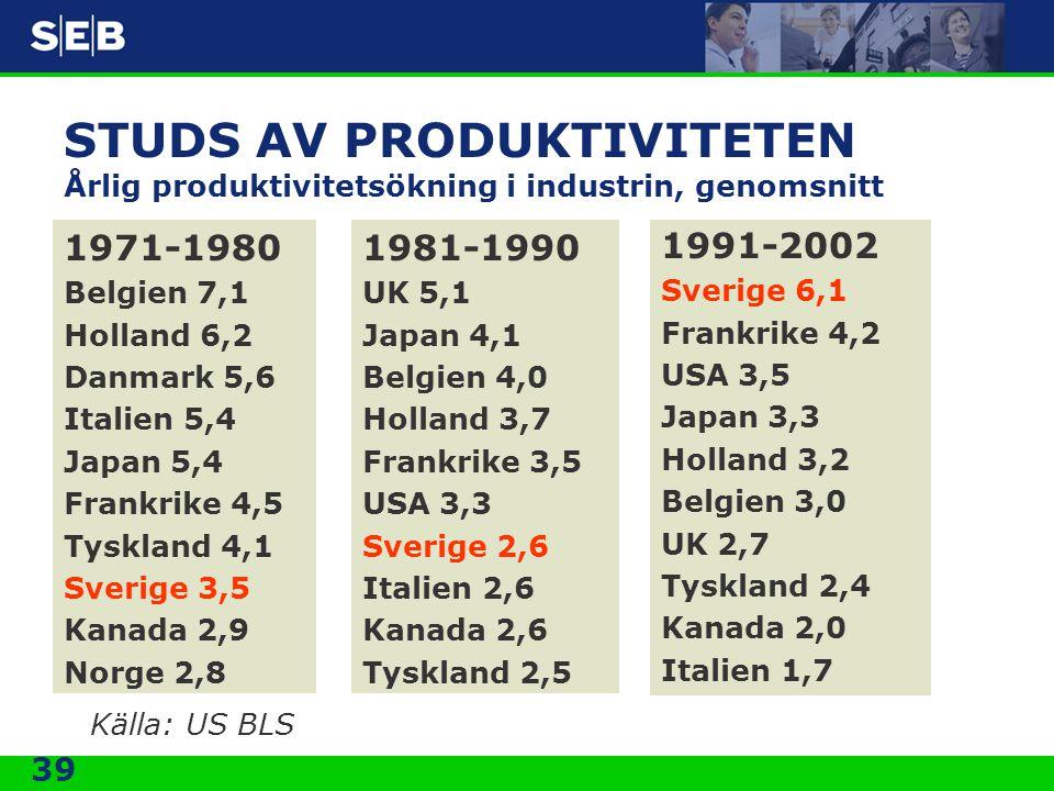 STUDS AV PRODUKTIVITETEN Årlig produktivitetsökning i industrin, genomsnitt