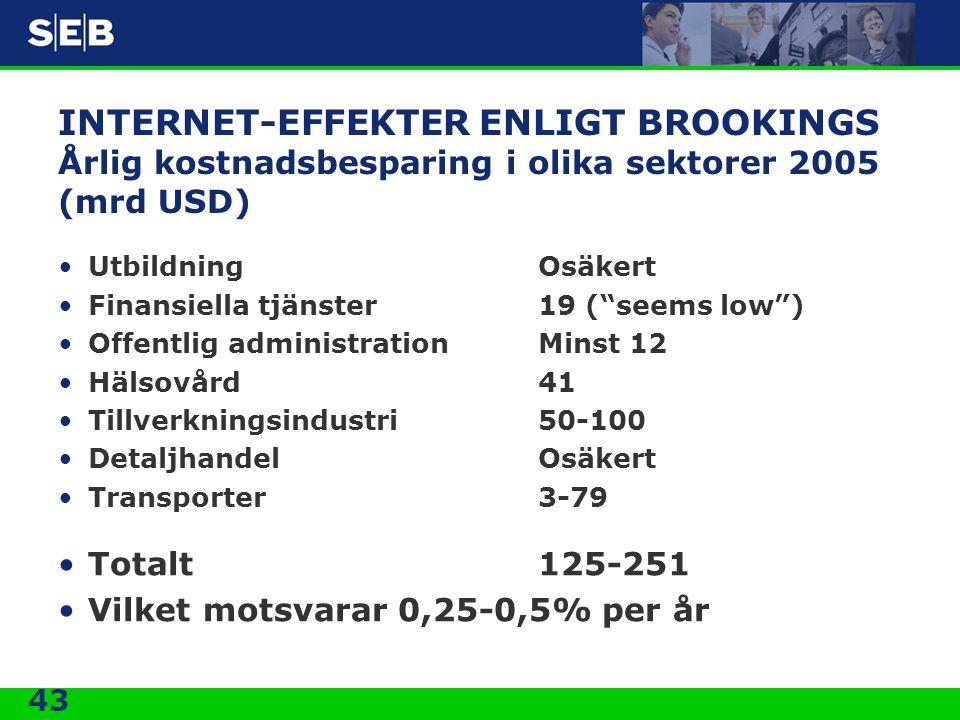 INTERNET-EFFEKTER ENLIGT BROOKINGS Årlig kostnadsbesparing i olika sektorer 2005 (mrd USD)