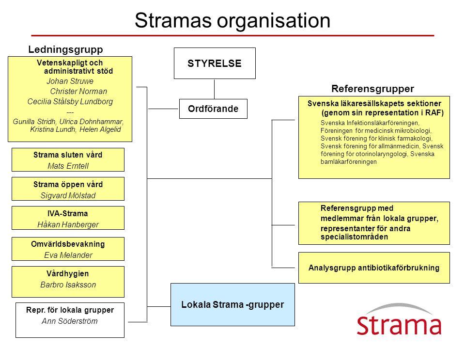 Stramas organisation Ledningsgrupp STYRELSE Referensgrupper Ordförande