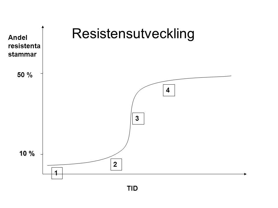 Resistensutveckling Andel resistenta stammar 50 % 4 3 10 % 2 1 TID